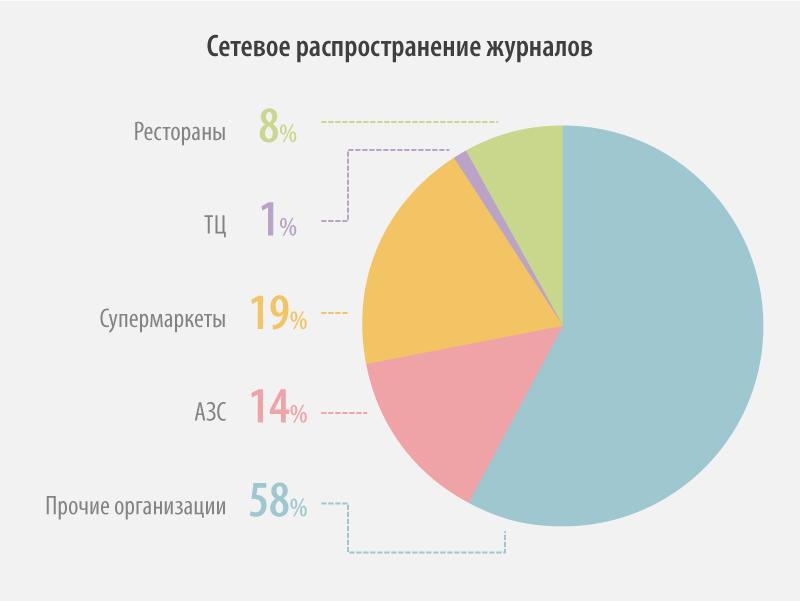 Соотношение количества точек сетевых организаций, на территории которых осуществляется распространение журналов