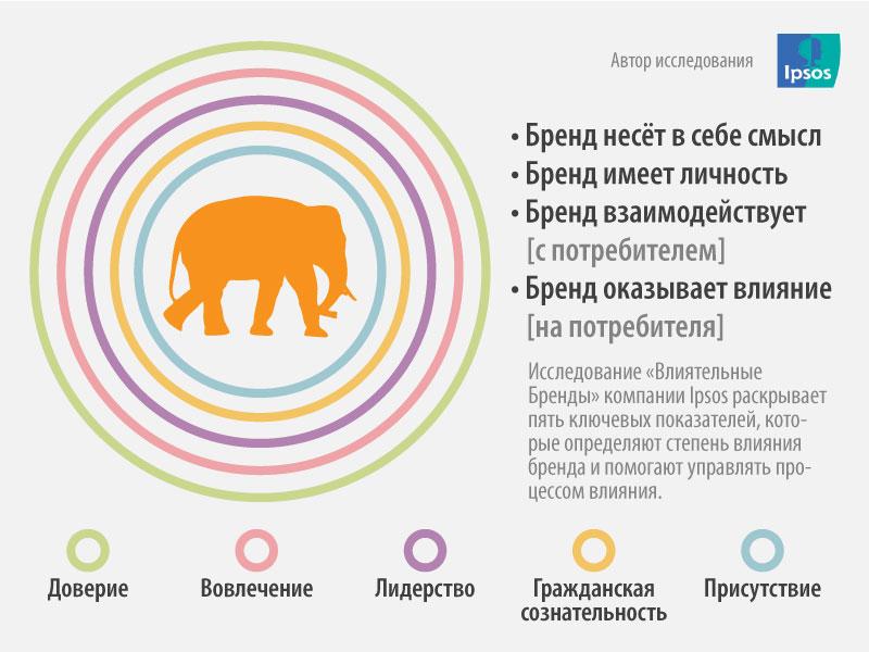 Infografic Brand Influence