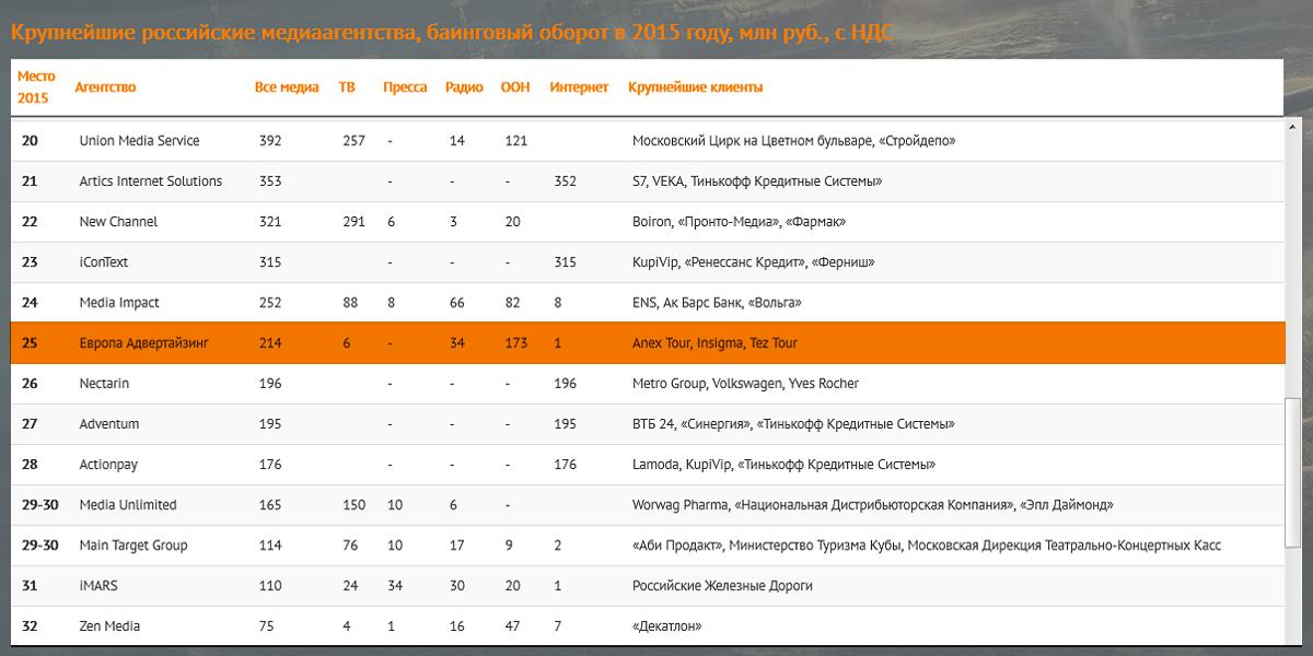 Европа Адвертайзинг занимает 25 строчку рейтинга по баинговому обороту в 2015 году