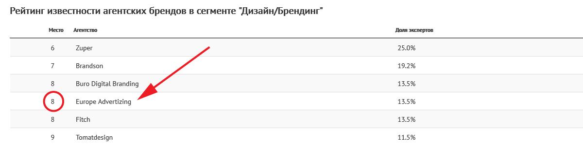 Рейтинги рекламных агентств